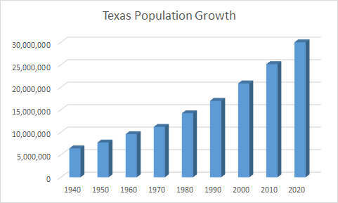 Texas Population Growth