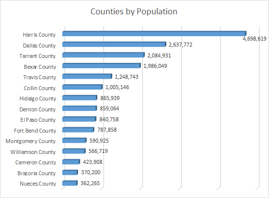 Counties by Population Graph
